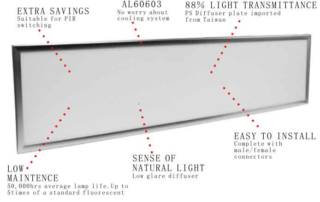 structure of led panel light