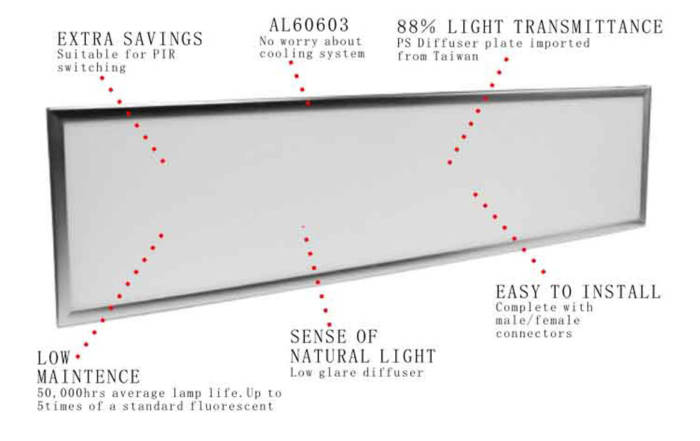 What is LED panel light