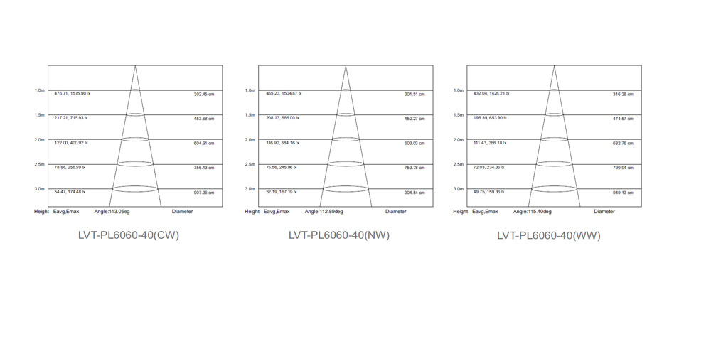 Average Illuminance Figure of 40W 2x2 ft UL LED panel light