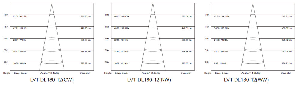 round led light 12W UL listed lumen report