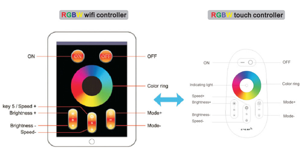 1x2 RGBW led troffer 40W wifi controller and touch controller