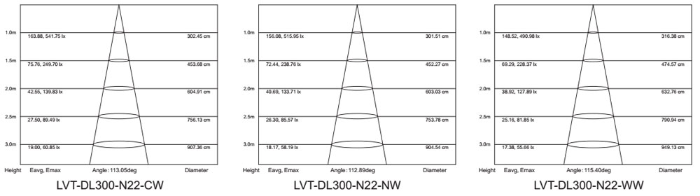22w surface mounted led panel light lm-80 test report