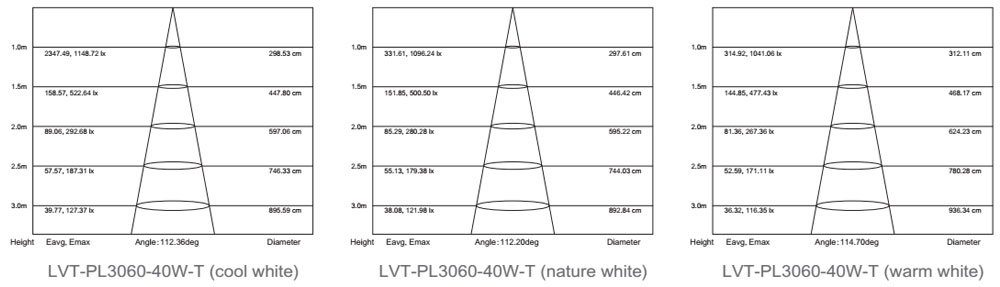 24vdc cct led panel light 40W lm-80 test report