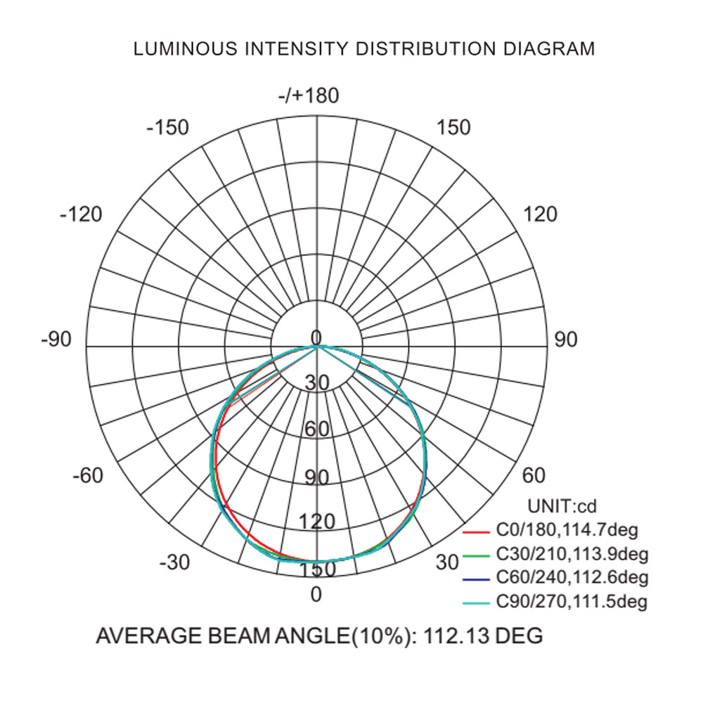 3w led stair light luminous intensity distribution diagram