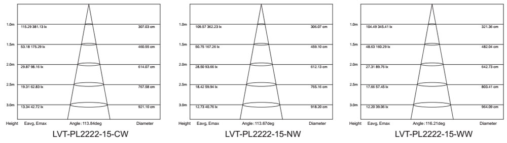 Die-cast 15w square led panel lamp lm-80 test report