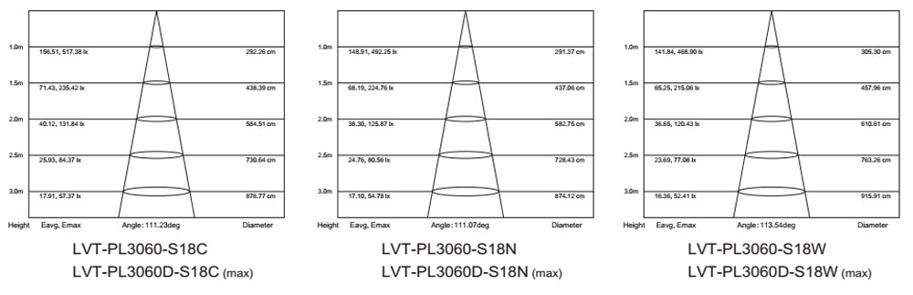 high bright IP64 led panel 24v dc 18W lm-80 test report