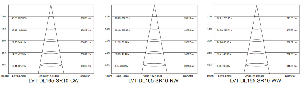 high brightness 10w round panel light lumen 80 test report