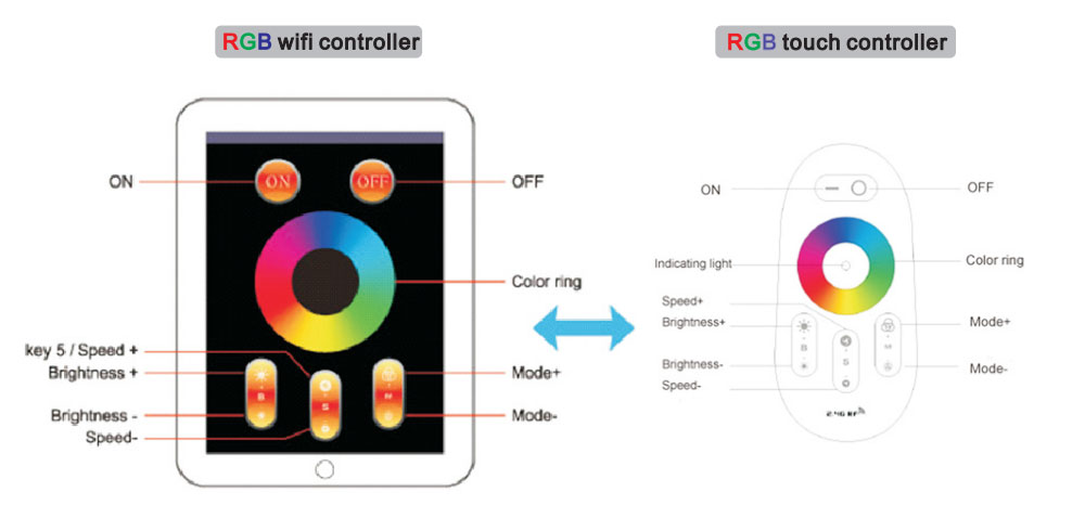 RGB Red Green Blue color 60x120 led panel 54W wifi controller and touch controller