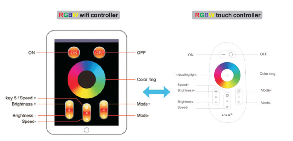 RGBW multi color led panel 120x30 ip44 40W wifi controller and touch controller